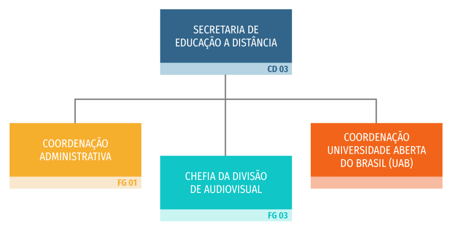 Organograma da SEAD, com Secretaria de Educação a Distância (CD03) no topo. Abaixo, três setores no mesmo nível: coordenação administrativa (FG01), Chefia da Divisão de Audiovisual (FG03) e Coordenação Universidade Aberta do Brasil (UAB)